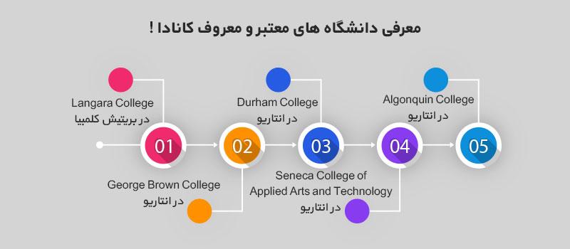 دانشگاه های معروف کانادا