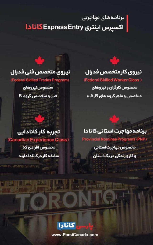 اکسپرس اینتری کانادا 4 برنامه مهاجرتی مختلف دارد