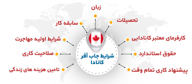 شزایط دریافت ویزای جاب آفر کانادا