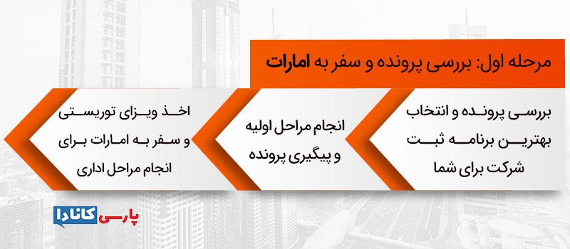مراحل ثبت شرکت در امارات: مرحله اول: بررسی پرونده و سفر به امارات