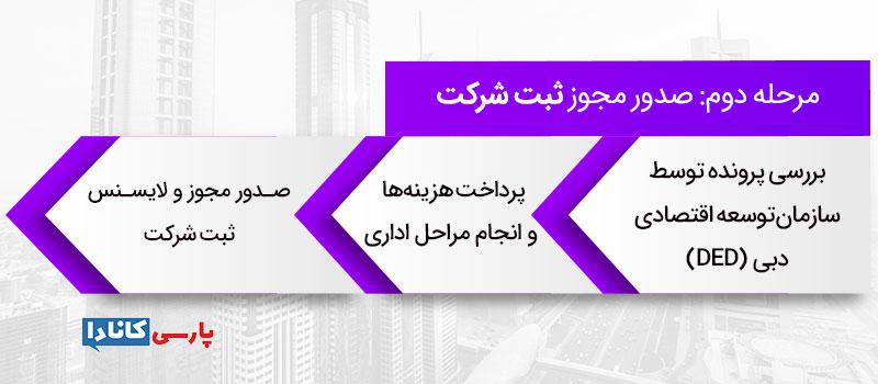 مراحل ثبت شرکت در امارات: مرحله دوم: صدور مجوز ثبت شرکت