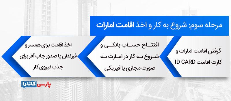 مراحل ثبت شرکت در امارات: مرحله سوم: شروع به کار و اخذ اقامت امارات